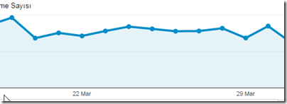 google-analytics-hit-getiren-yazilar
