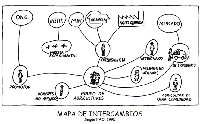 Mapa de intercambios