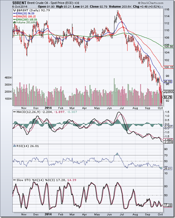 BrentCrude_Oct0614