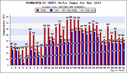 Mar2012temps_MSP