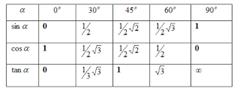 Tabel Nilai trigonometri