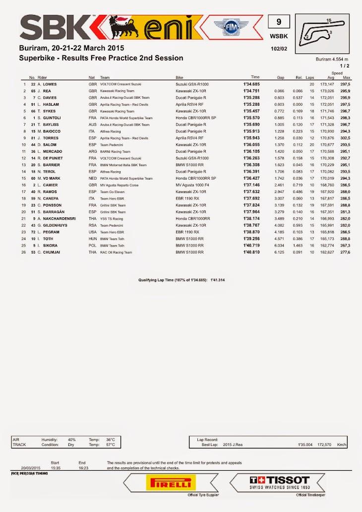 sbk-2015-thai-results-fp2.jpg
