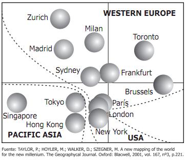 Centros financieros del mundo