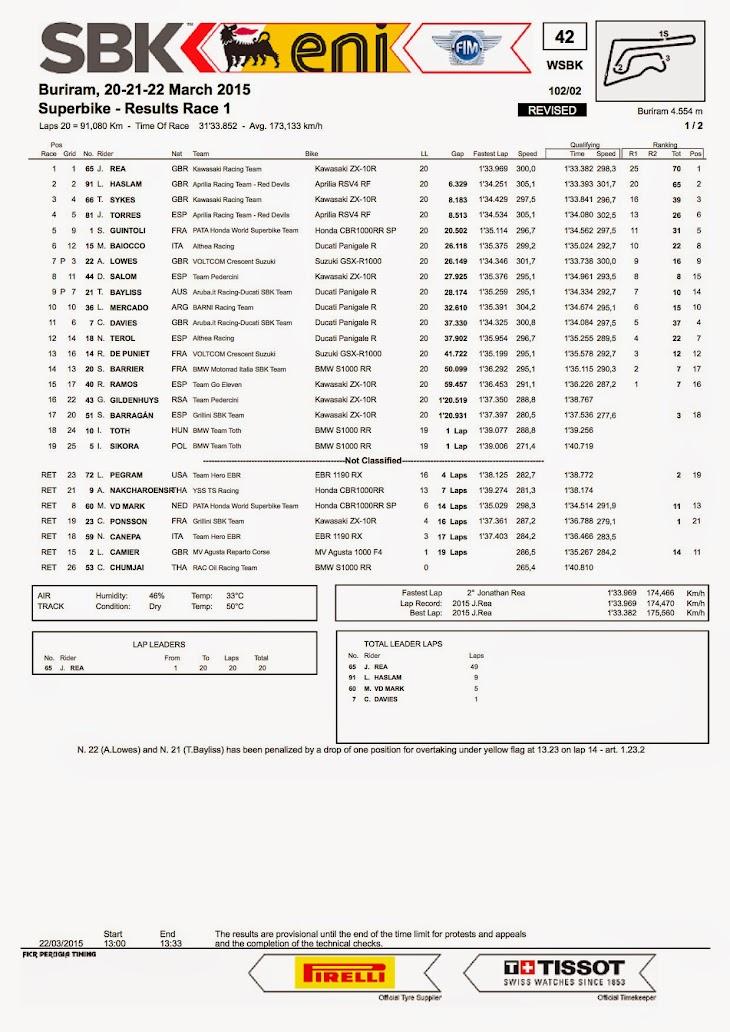 sbk-2015-thai-results-race1.jpg
