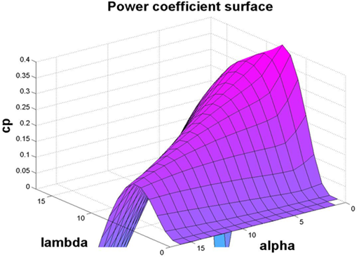 3D view of power coefficient (Cp) for V90 model