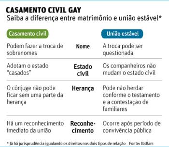 Casamento Civil Gay Infografico