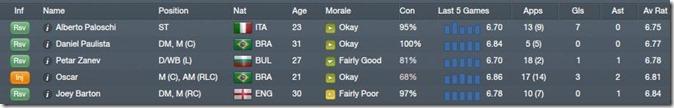 Worst QPR players[4]