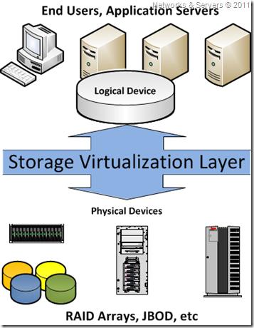 Storage Virtualization Layer