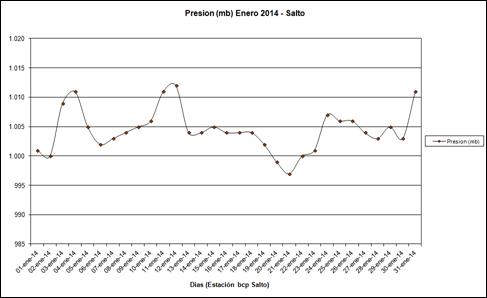 Presion (Enero 2014)