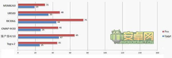 6款双核处理器GPU性能测试