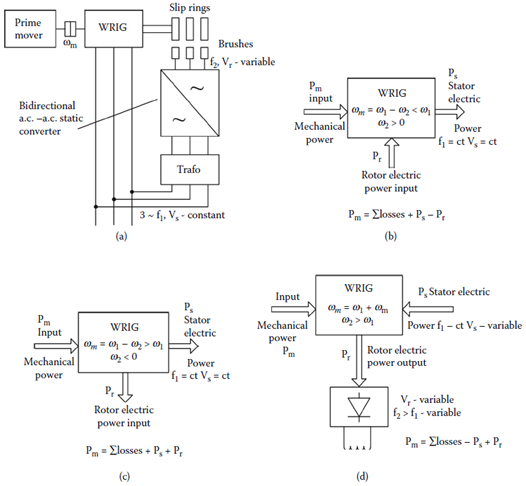 Wound rotor induction generator (WRIG) main operation modes: (a) basic configuration, (b) subsynchronous generating (ωr < ω1), (c) supersynchronous generating (ωr > ω1), and (d) rotor output WRIG (brushless exciter).
