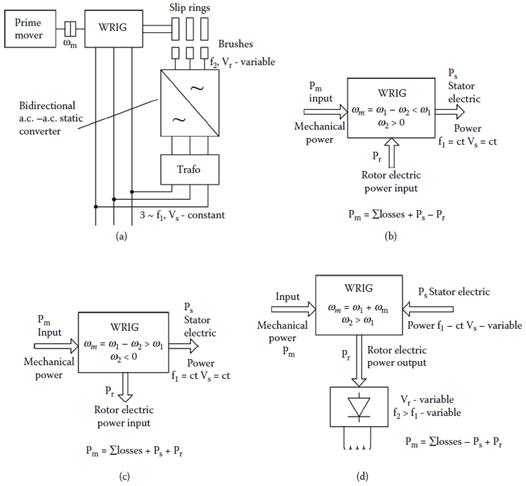 Wound rotor induction generator (WRIG) main operation modes: (a) basic configuration, (b) subsynchronous generating (ωr < ω1), (c) supersynchronous generating (ωr > ω1), and (d) rotor output WRIG (brushless exciter).