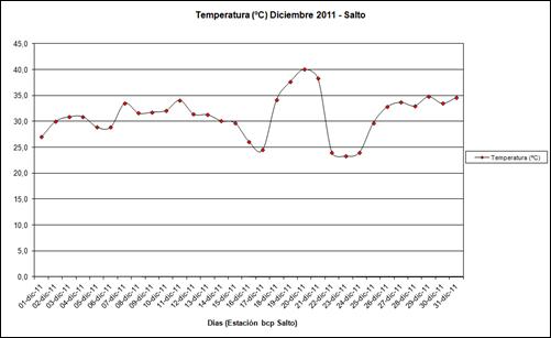 Temperatura (Diciembre 2011)