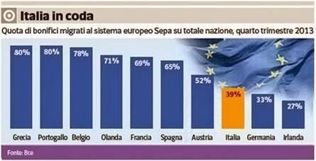 sepa e bonifici europa