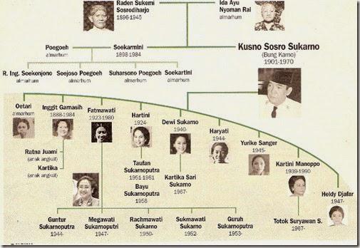 List Penyebutan istilah silsilah keluarga Budaya Jawa