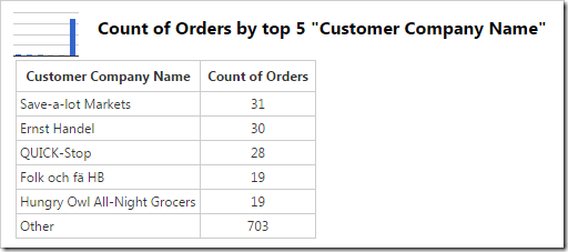 The chart data shows that the last row grouped the values from the hidden rows.