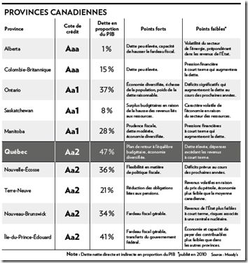 Moody's - Provinces canadiennes