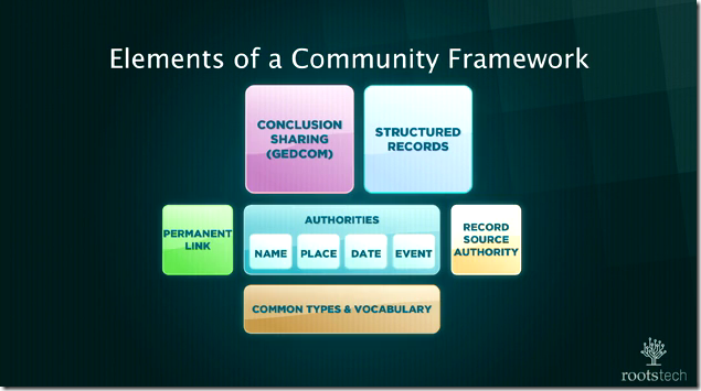 Jay Verkler presented a community framework for the future of genealogy