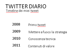 elenco tweet