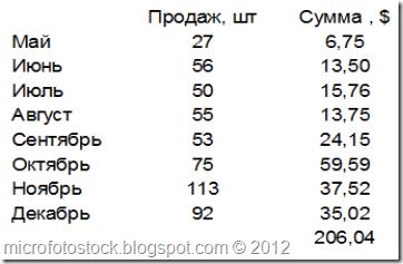Mesyachnaya-Statistika-prodaj-Shutterstock