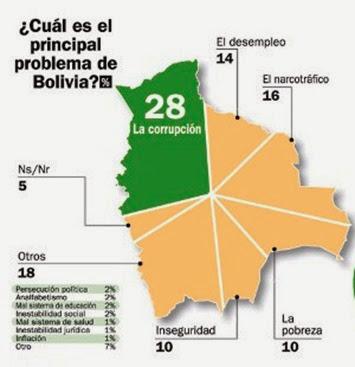 corrupción bolivia