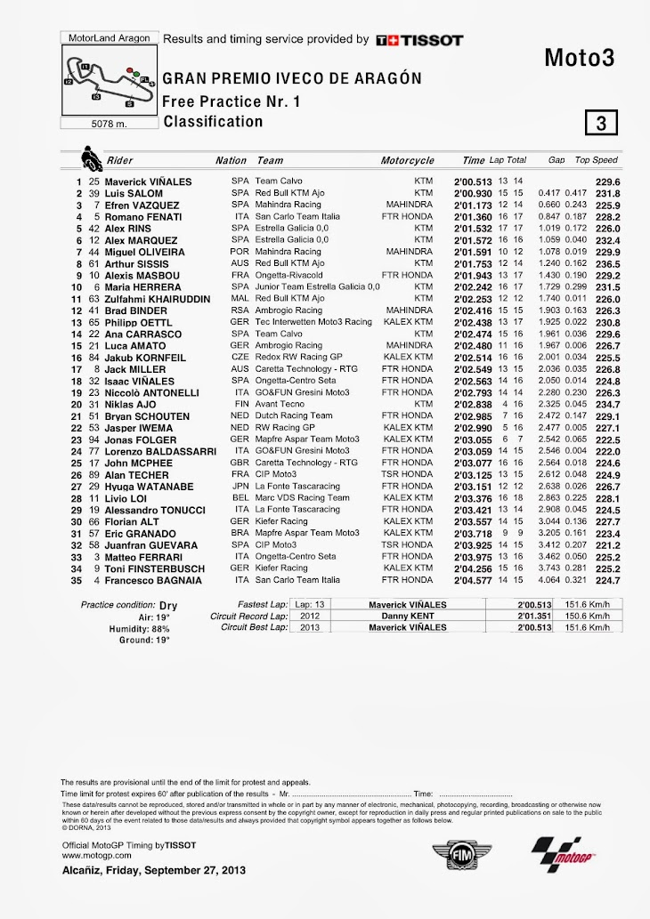 moto3-aragon-fp1-classification.jpg