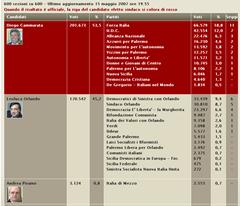 Risultati elezioni palermo 2007