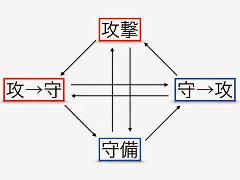 トランジション理論1 001