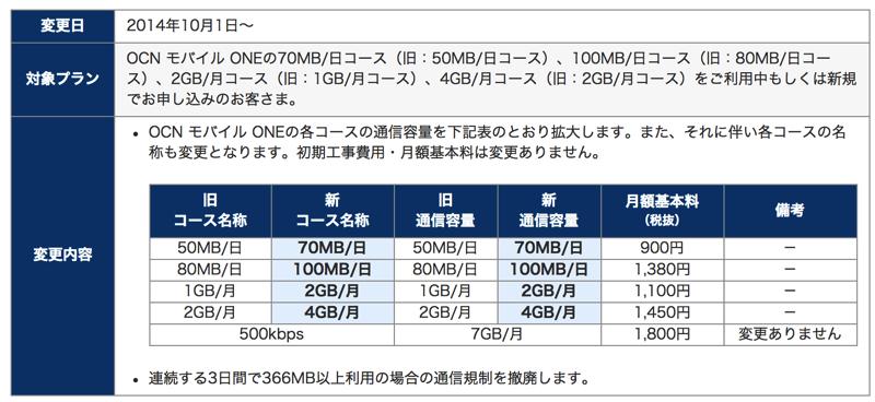 OCN モバイル ONE 通信容量拡大のご案内 | OCN モバイル ONE