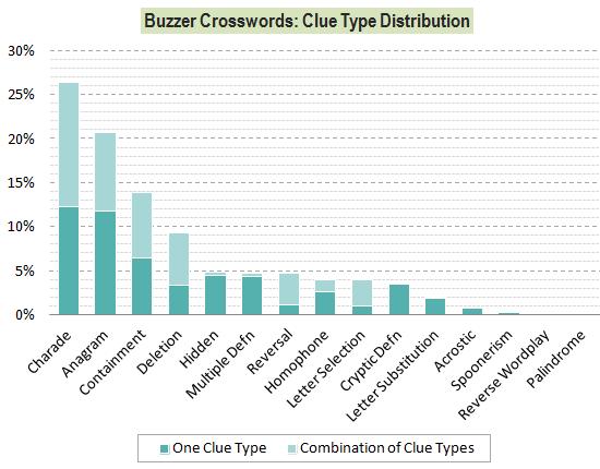 Buzzer-ClueTypeDistribution