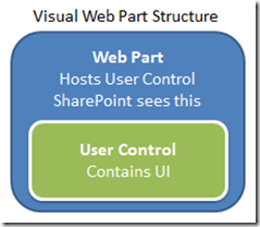 VisualWebPartStructure