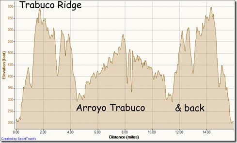 Trabuco Ridge to Arroyo Trabuco Trail 2-2-2012, Elevation - Distance