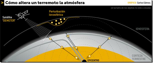 predecir terremoto
