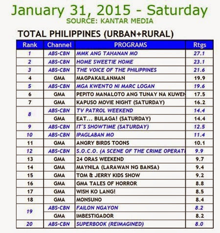 Kantar Media National TV Ratings - Jan 31, 2015 (Sat)