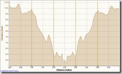 Running Bommer Ridge-El Moro 5-26-2011, Elevation - Distance