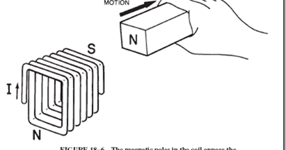 Electromagnetic induction : lenz's law , induction in