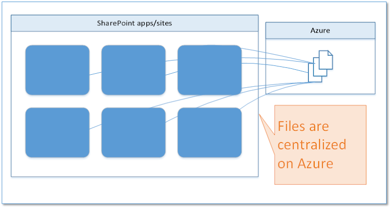 Azure for storing app files