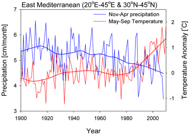 Observed wintertime precipitation (blue), which contributes most to the annual budget, and summertime temperature (red), which is most important with respect to evaporative drying, with their long-term trend for the eastern Mediterranean region. World Bank, 2012
