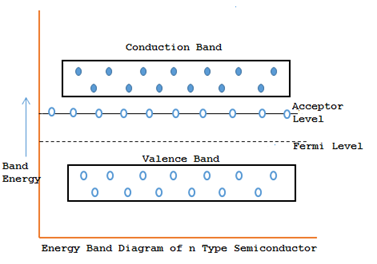 P type semiconductor energy band diagram