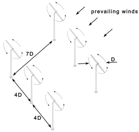 Wind farm optimal placement