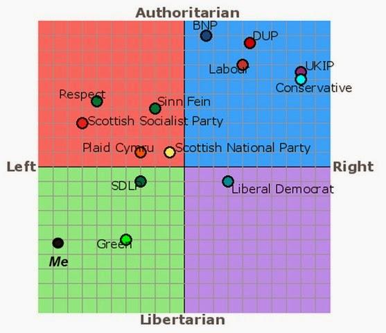 Political Compass1
