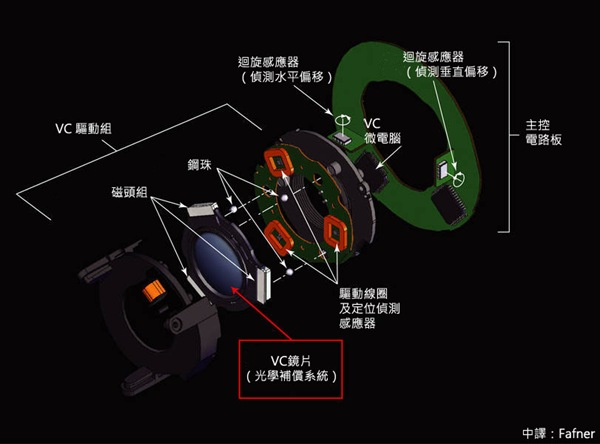 Tamron VC Diagram - Chinese