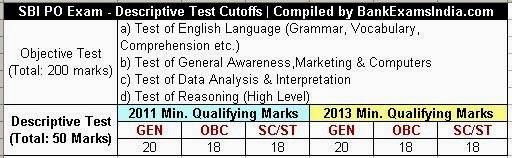 sbi-po-descriptive-test-cutoffs,what is the qualifying marks for sbi po descriptive test 2014,SBI po descriptive test cutoffs