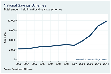 National Savings Schemes Total