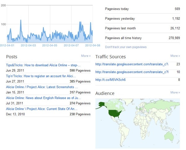 200 posts and 279 000 views in chick geek games blog!