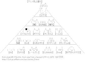[AA]アニメ売上番付