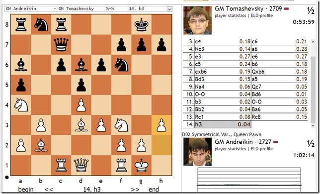 Andreikin - Tomashevsky, Round 6, Game 1, Tromso WC 2013