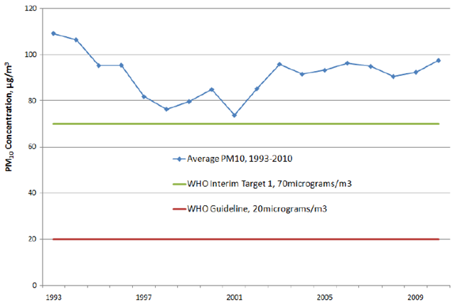 Average Level of Fine Particulate Matter in Asia Air Pollution, 1993-2010. Improvements in air quality improvements in Asian cities that were visible in the last decade have stalled and the levels of fine particulate matter (PM10), the most important air pollutant in terms of health impact, are back to pre-2000 levels and still climbing in many of the cities in Asia. Clean Air Asia, 2012