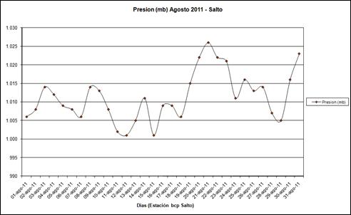 Presion (Agosto 2011)