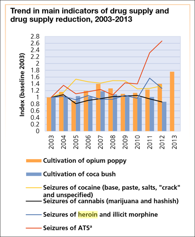 Trend in main indicators of drug supply and drug supply reduction, 2003-2013. Seizure data: annual report questionnaire supplemented by other official sources. Cultivation data: UNODC estimates based on national illicit crop monitoring systems supported by UNODC supplemented by other official data. a Including amphetamine, ecstasy-type substances, methamphetamine, non-specified ATS, other stimulants and prescription stimulants. For the categories of other stimulants and prescription stimulants, seizures reported by weight or volume only are included. Graphic: UNODC